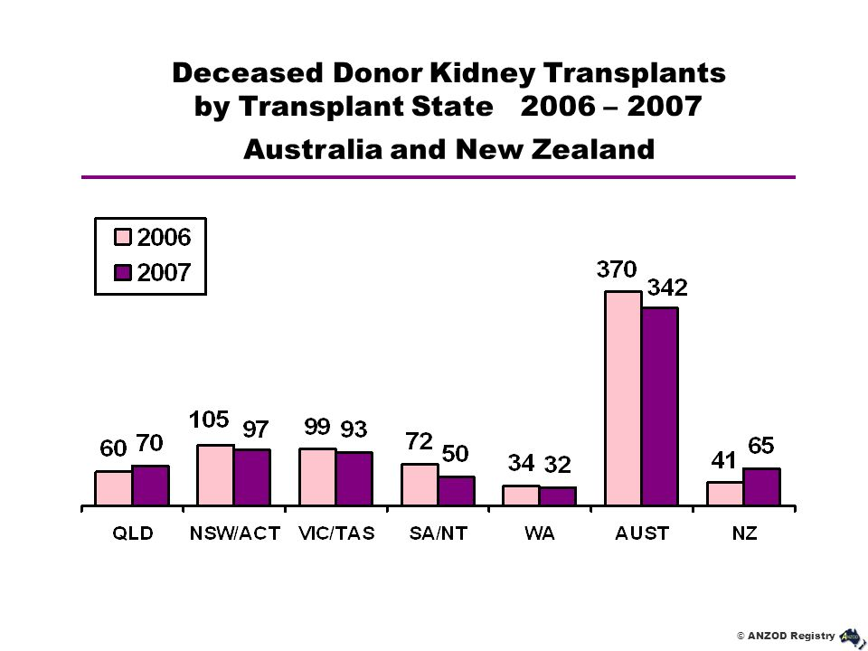 © ANZOD Registry Deceased Donor Kidney Transplants by Transplant State 2006 – 2007 Australia and New Zealand