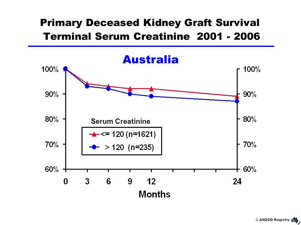 © ANZOD Registry Primary Deceased Kidney Graft Survival Terminal Serum Creatinine 2001 - 2006 Australia Serum Creatinine