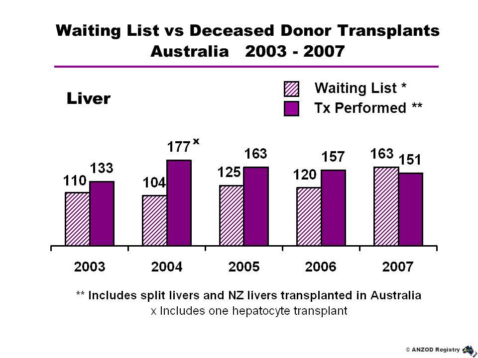 © ANZOD Registry Waiting List vs Deceased Donor Transplants Australia 2003 - 2007 Liver Waiting List * Tx Performed ** x