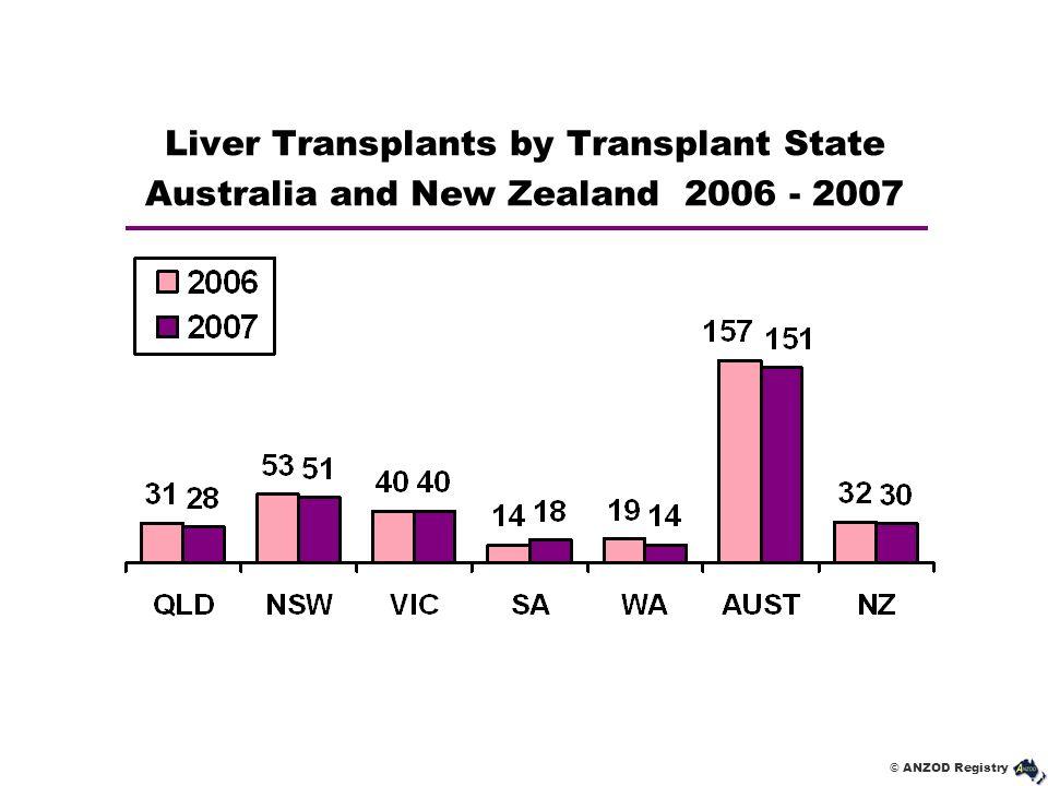 © ANZOD Registry Liver Transplants by Transplant State Australia and New Zealand 2006 - 2007
