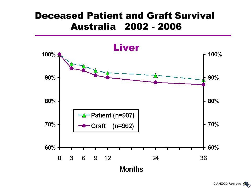 © ANZOD Registry Deceased Patient and Graft Survival Australia 2002 - 2006 Liver