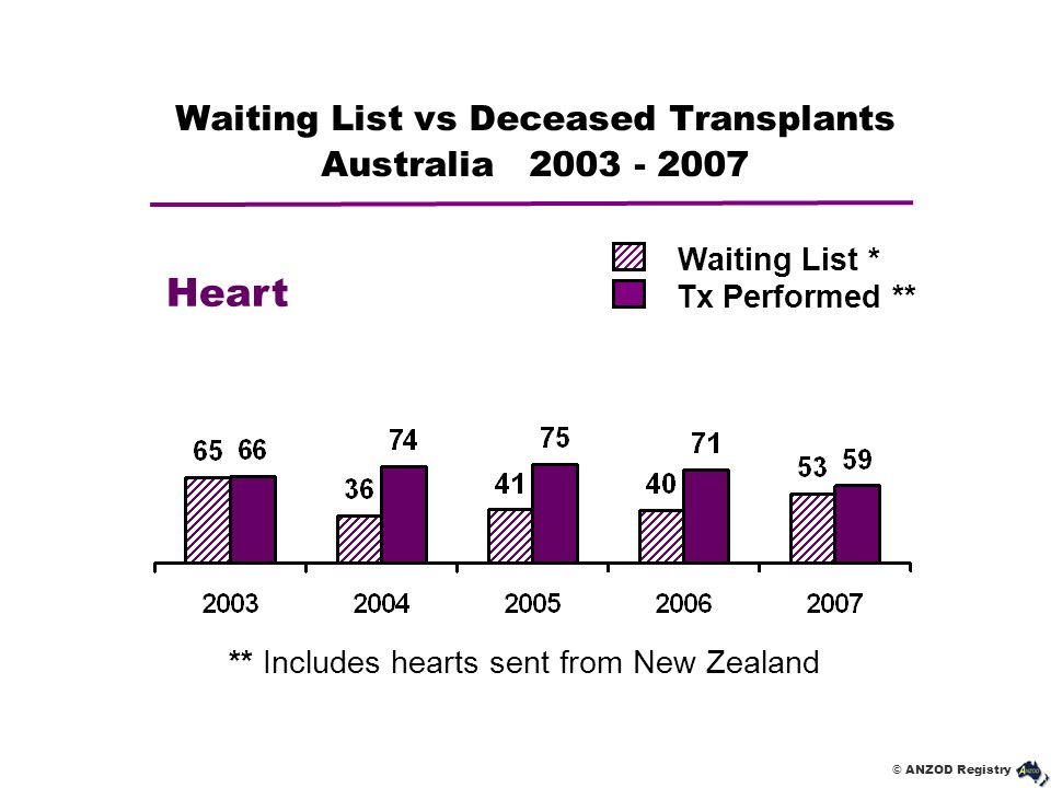 © ANZOD Registry Waiting List vs Deceased Transplants Australia 2003 - 2007 Heart Waiting List * Tx Performed ** ** Includes hearts sent from New Zeal