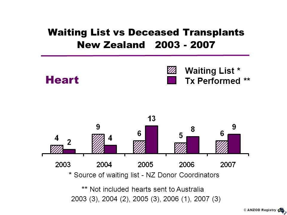 © ANZOD Registry Waiting List vs Deceased Transplants New Zealand 2003 - 2007 Heart Waiting List * Tx Performed ** * Source of waiting list - NZ Donor