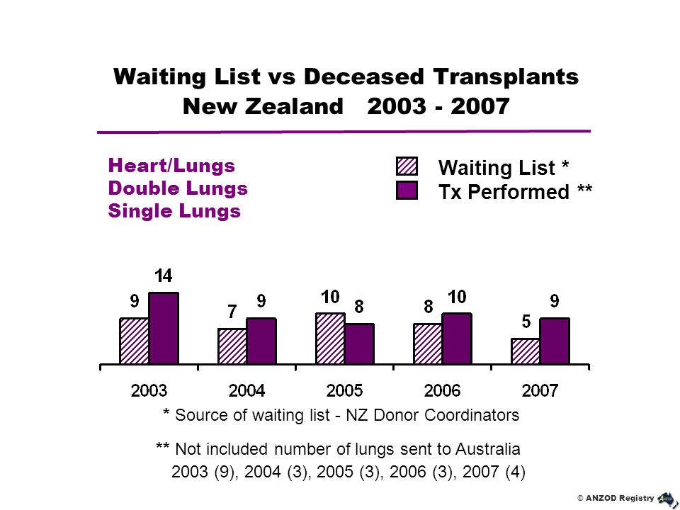 © ANZOD Registry Waiting List vs Deceased Transplants New Zealand 2003 - 2007 Waiting List * Tx Performed ** * Source of waiting list - NZ Donor Coord