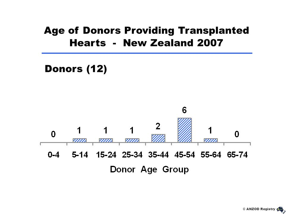 © ANZOD Registry Donors (12) Age of Donors Providing Transplanted Hearts - New Zealand 2007