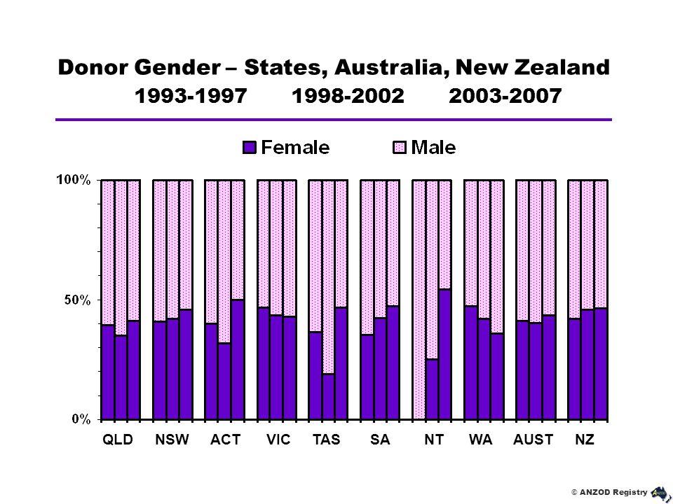 © ANZOD Registry Donor Gender – States, Australia, New Zealand 1993-1997 1998-2002 2003-2007 QLD NSW ACT VIC TAS SA NT WA AUST NZ