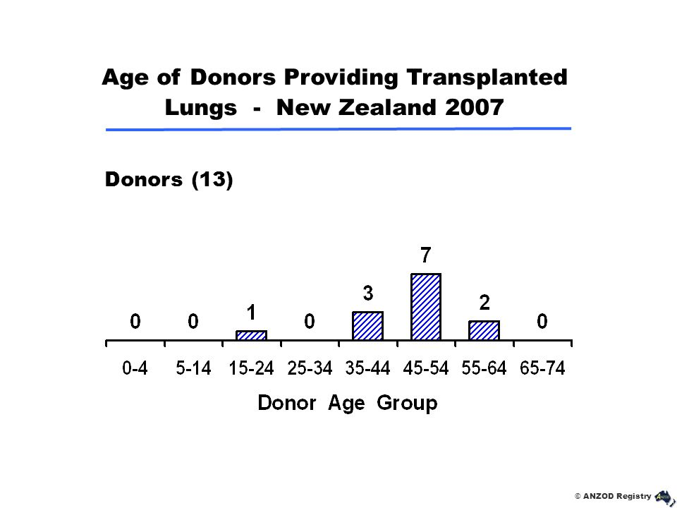 © ANZOD Registry Donors (13) Age of Donors Providing Transplanted Lungs - New Zealand 2007