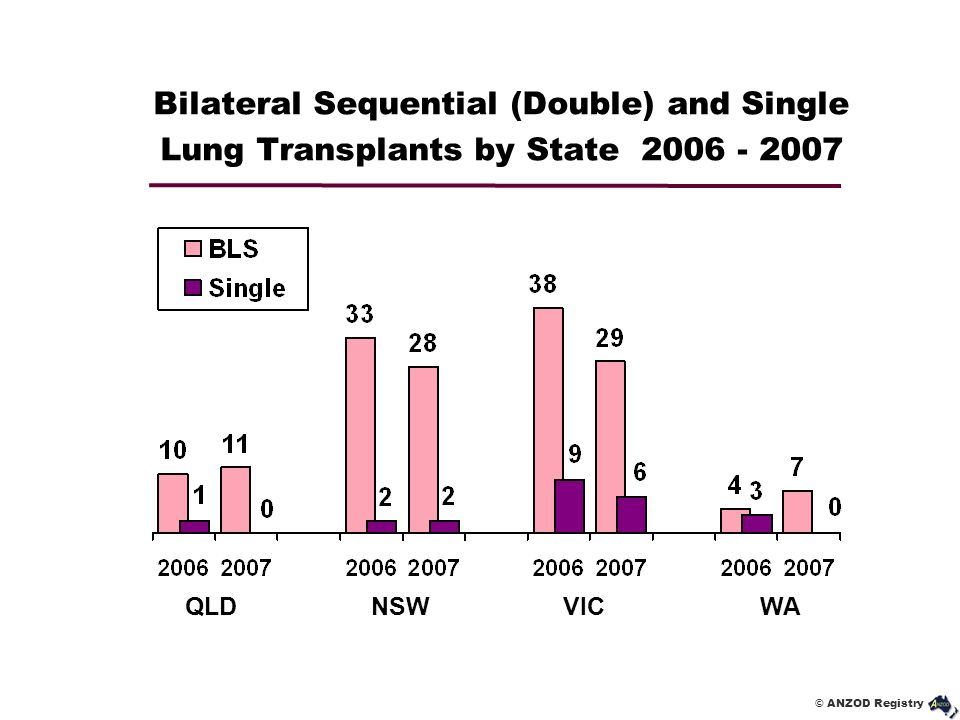 © ANZOD Registry Bilateral Sequential (Double) and Single Lung Transplants by State 2006 - 2007 QLD NSW VIC WA