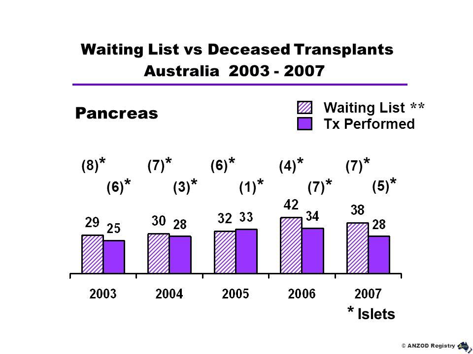 © ANZOD Registry Pancreas Waiting List ** Tx Performed Waiting List vs Deceased Transplants Australia 2003 - 2007 (7) * (5) * * Islets (8) * (6) * (7)