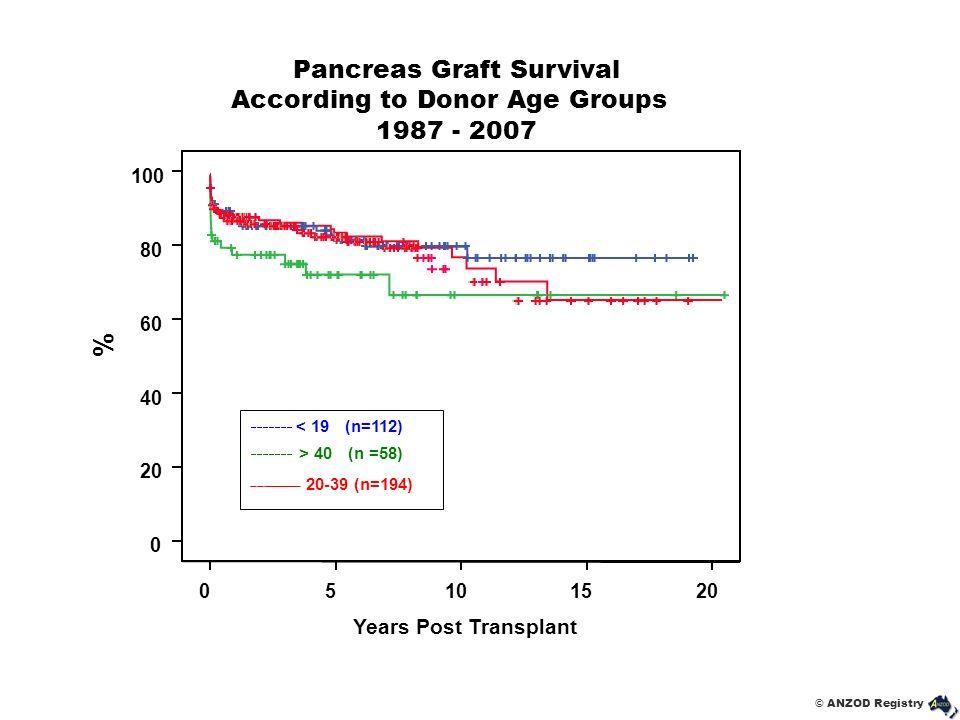 © ANZOD Registry Pancreas Graft Survival According to Donor Age Groups 1987 - 2007 < 19 (n=112) > 40 (n =58) 20-39 (n=194)