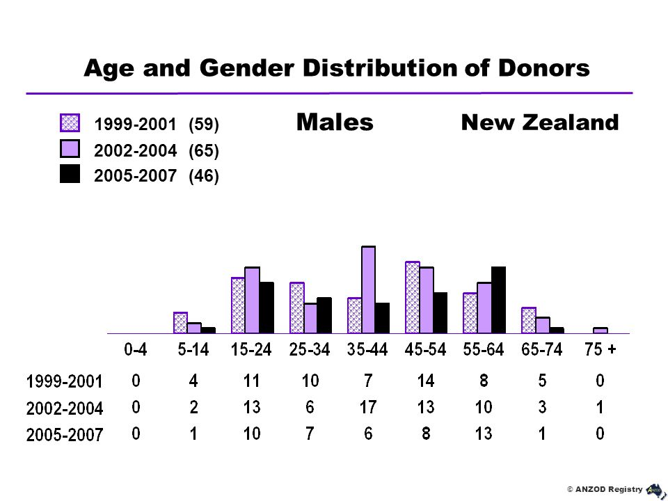© ANZOD Registry Age and Gender Distribution of Donors New Zealand Males 1999-2001 (59) 2002-2004 (65) 2005-2007 (46)