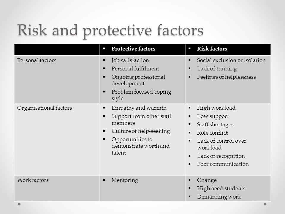 Risk and protective factors Protective factors Risk factors Personal factors Job satisfaction Personal fulfilment Ongoing professional development Problem focused coping style Social exclusion or isolation Lack of training Feelings of helplessness Organisational factors Empathy and warmth Support from other staff members Culture of help-seeking Opportunities to demonstrate worth and talent High workload Low support Staff shortages Role conflict Lack of control over workload Lack of recognition Poor communication Work factors Mentoring Change High need students Demanding work