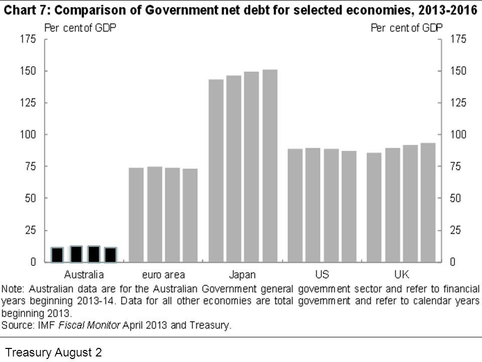 Deficits, thankfully.