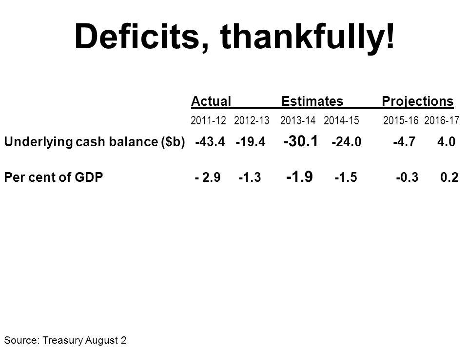 Source: Treasury August 2
