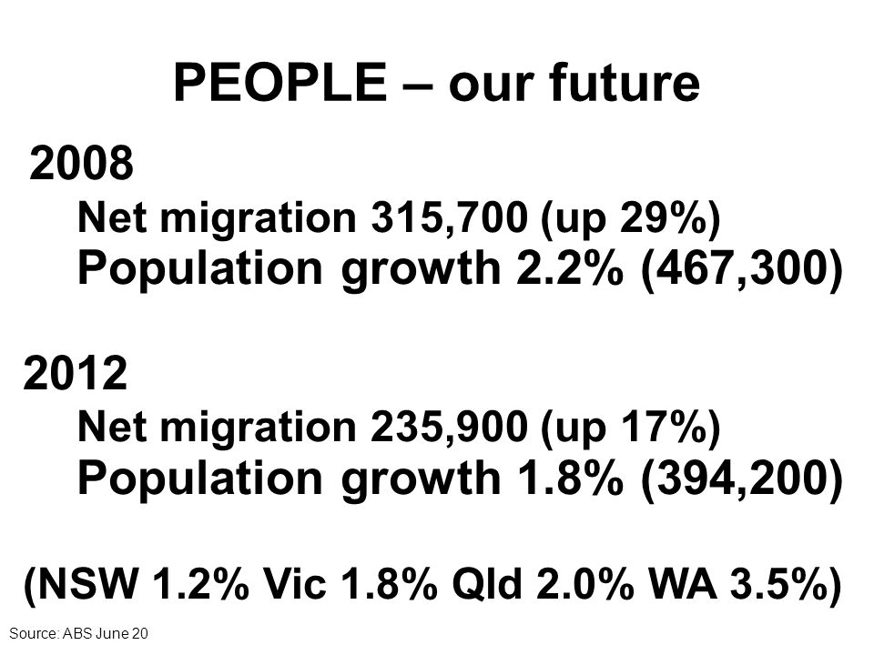 PEOPLE – our future 2008 Net migration 315,700 (up 29%) Population growth 2.2% (467,300) 2012 Net migration 235,900 (up 17%) Population growth 1.8% (394,200) (NSW 1.2% Vic 1.8% Qld 2.0% WA 3.5%) Source: ABS June 20
