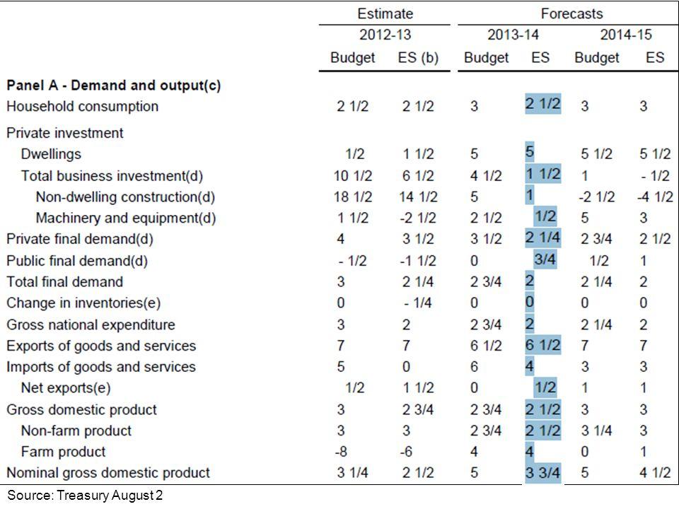 Source: RBA monetary statement May 10