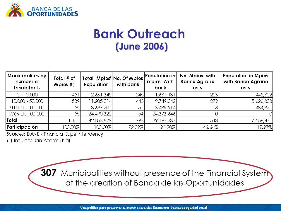 Una política para promover el acceso a servicios financieros buscando equidad social (June 2006) Bank Outreach 307 Municipalities without presence of