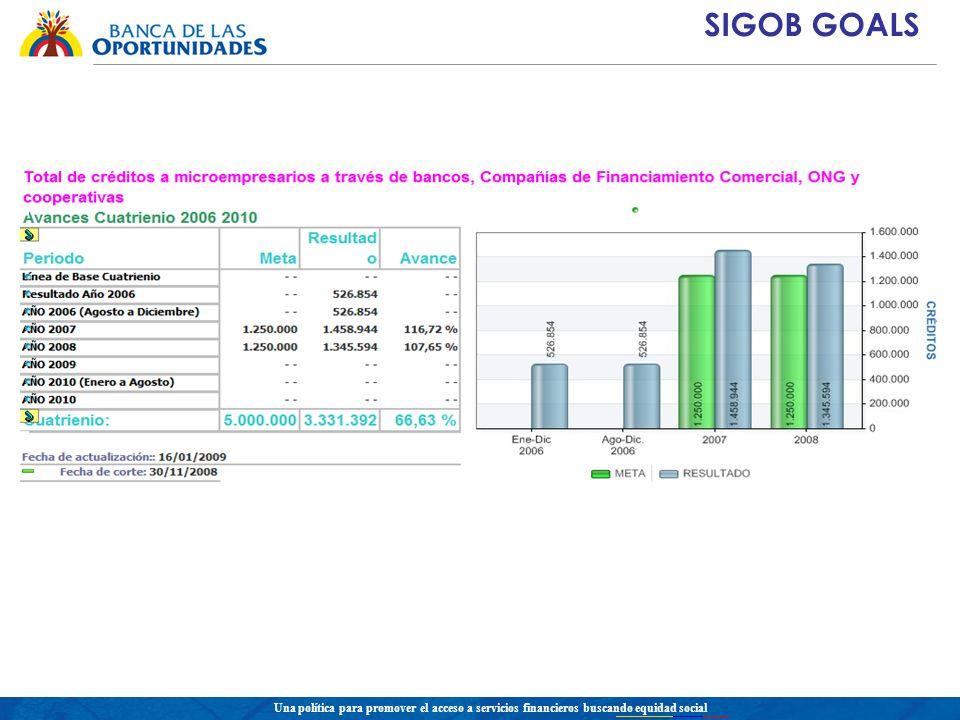 Una política para promover el acceso a servicios financieros buscando equidad social SIGOB GOALS