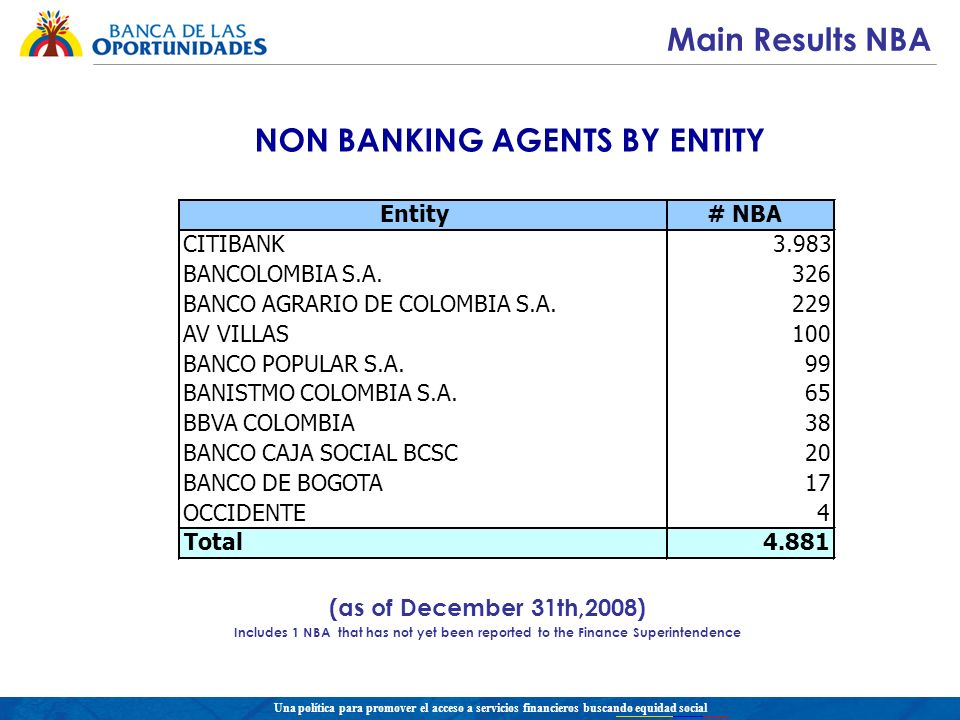 Una política para promover el acceso a servicios financieros buscando equidad social NON BANKING AGENTS BY ENTITY (as of December 31th,2008) Includes 1 NBA that has not yet been reported to the Finance Superintendence Main Results NBA Entity# NBA CITIBANK3.983 BANCOLOMBIA S.A.326 BANCO AGRARIO DE COLOMBIA S.A.229 AV VILLAS100 BANCO POPULAR S.A.99 BANISTMO COLOMBIA S.A.65 BBVA COLOMBIA38 BANCO CAJA SOCIAL BCSC20 BANCO DE BOGOTA17 OCCIDENTE4 Total4.881