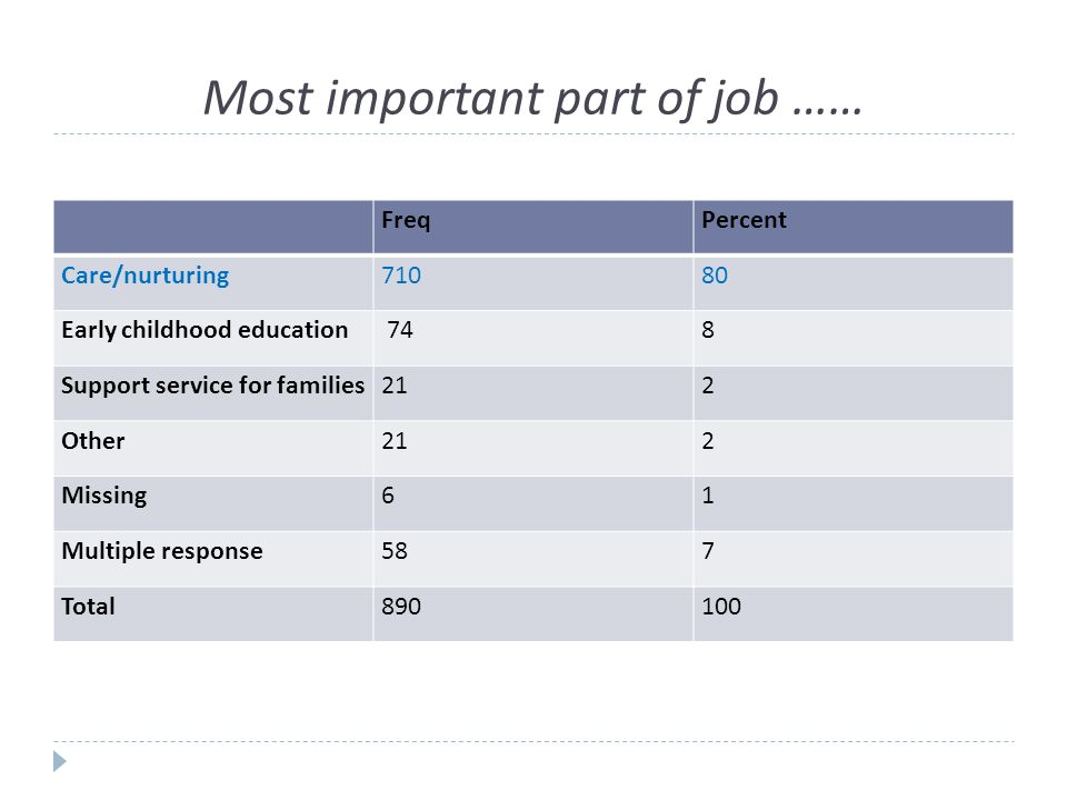 Most important part of job …… FreqPercent Care/nurturing71080 Early childhood education 748 Support service for families212 Other212 Missing61 Multiple response587 Total890100