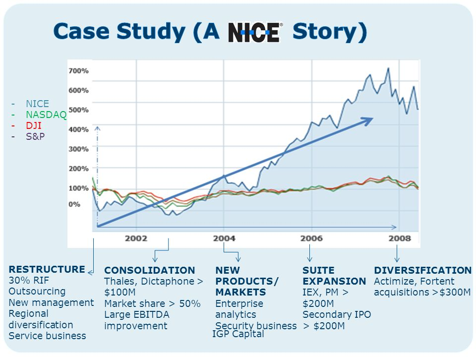 IGP Capital -NICE -NASDAQ -DJI -S&P RESTRUCTURE 30% RIF Outsourcing New management Regional diversification Service business CONSOLIDATION Thales, Dictaphone > $100M Market share > 50% Large EBITDA improvement NEW PRODUCTS/ MARKETS Enterprise analytics Security business SUITE EXPANSION IEX, PM > $200M Secondary IPO > $200M DIVERSIFICATION Actimize, Fortent acquisitions >$300M