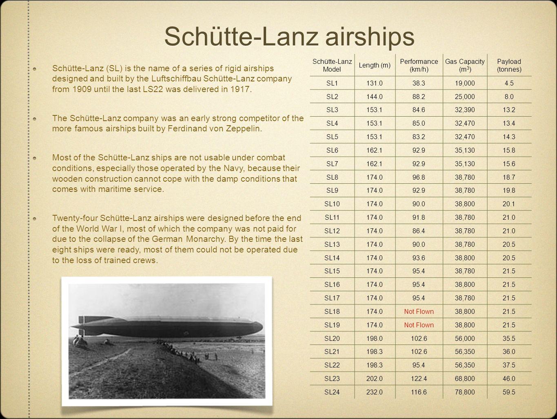Schütte-Lanz airships Schütte-Lanz Model Length (m) Performance (km/h) Gas Capacity (m 3 ) Payload (tonnes) SL1131.038.319,0004.5 SL2144.088.225,0008.