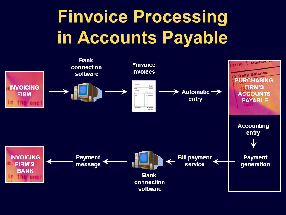 Finvoice Processing in Accounts Payable Accounting entry Payment generation Automatic entry Finvoice invoices Bank connection software Bill payment se