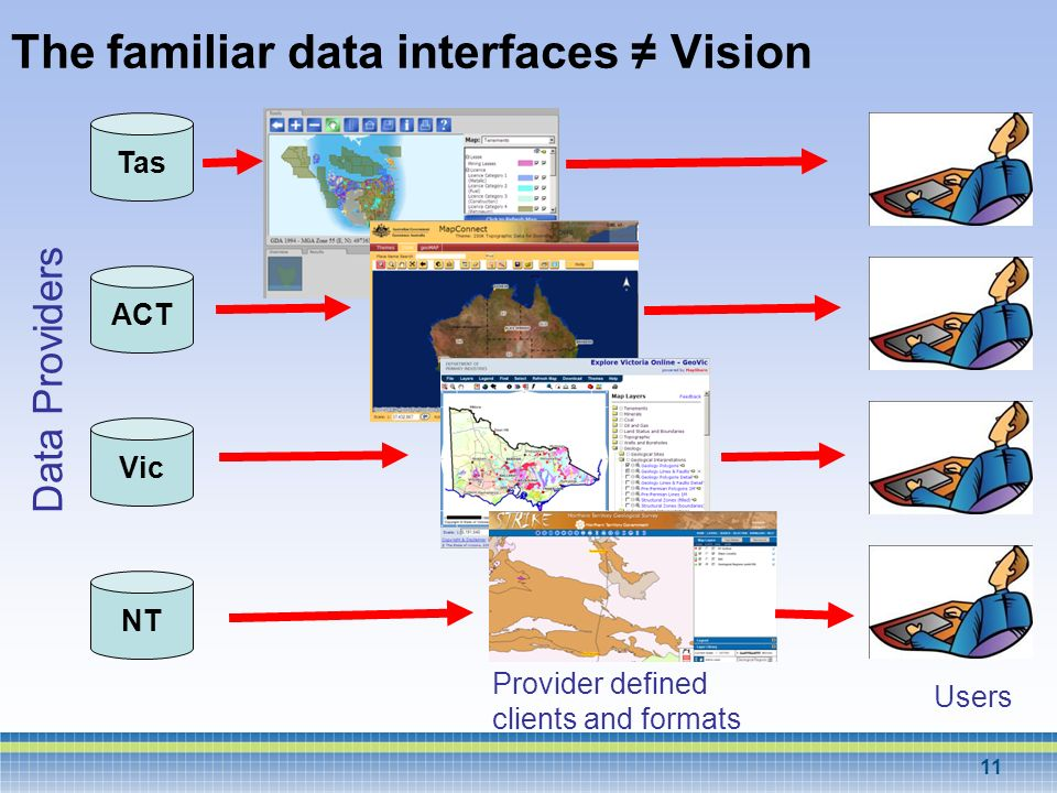 11 The familiar data interfaces Vision Provider defined clients and formats Data Providers Tas ACT Vic NT Users