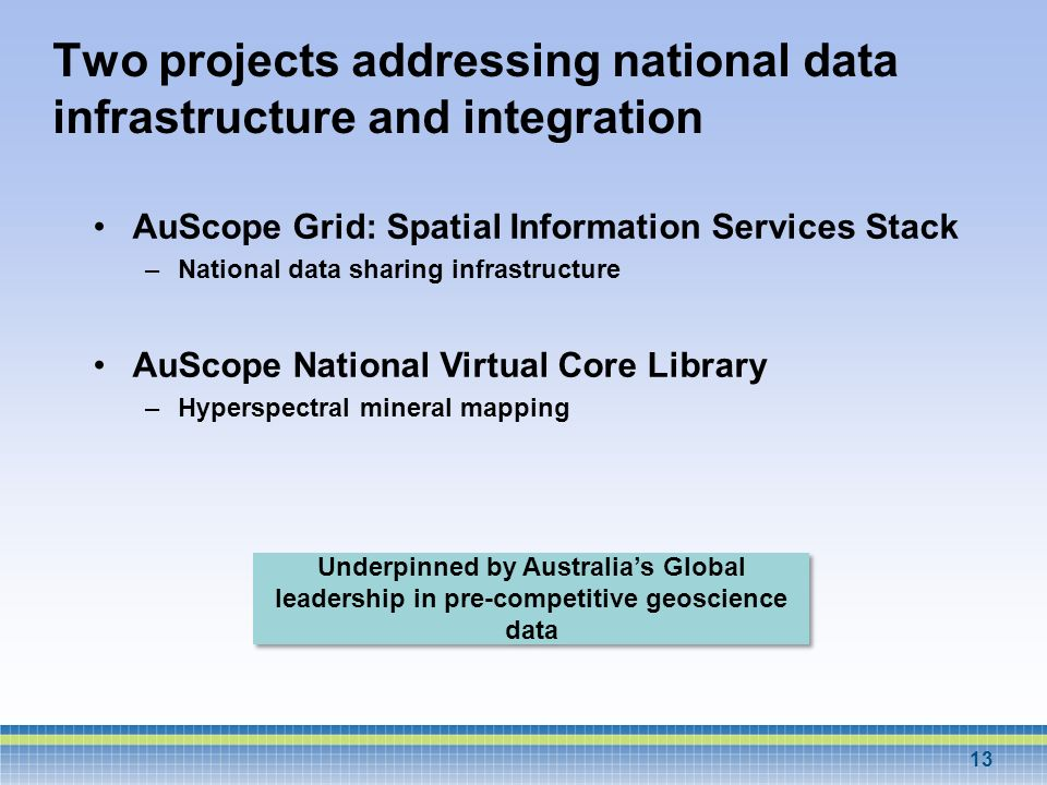 Underpinned by Australias Global leadership in pre-competitive geoscience data Two projects addressing national data infrastructure and integration Au
