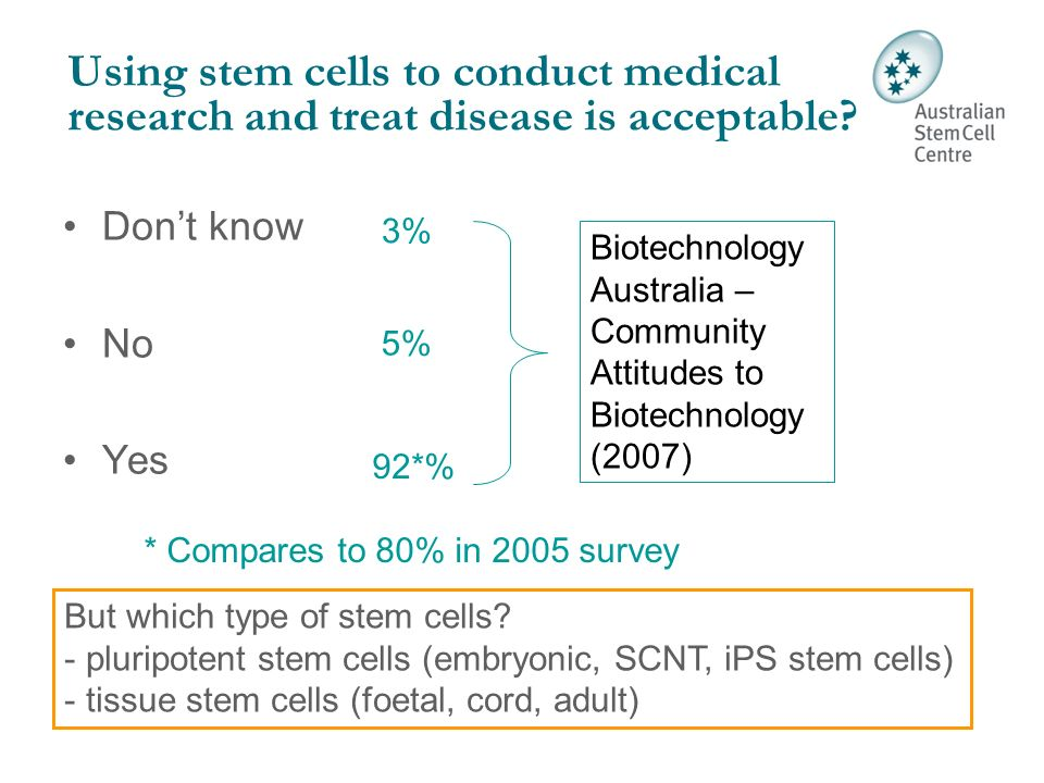 Do you approve of the extraction of stem cells from human embryos for medical research.