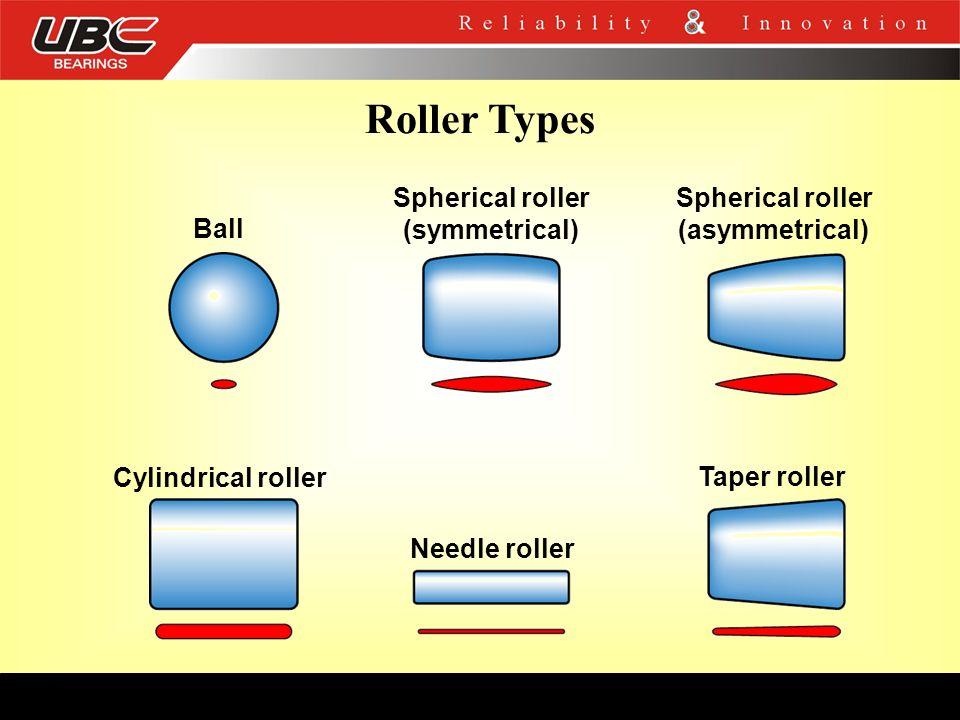 Roller Types Spherical roller (asymmetrical) Taper roller Spherical roller (symmetrical) Needle roller Cylindrical roller Ball