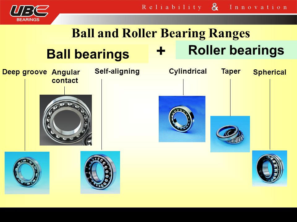 Ball and Roller Bearing Ranges Deep groove Ball bearings Roller bearings + Angular contact Self-aligningCylindricalTaper Spherical