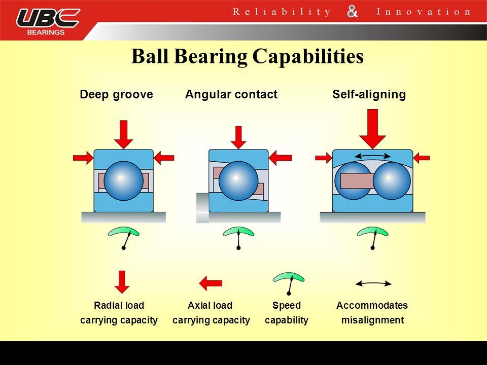 Ball Bearing Capabilities Deep grooveAngular contactSelf-aligning Radial loadAxial load SpeedAccommodates carrying capacity carrying capacity capabili