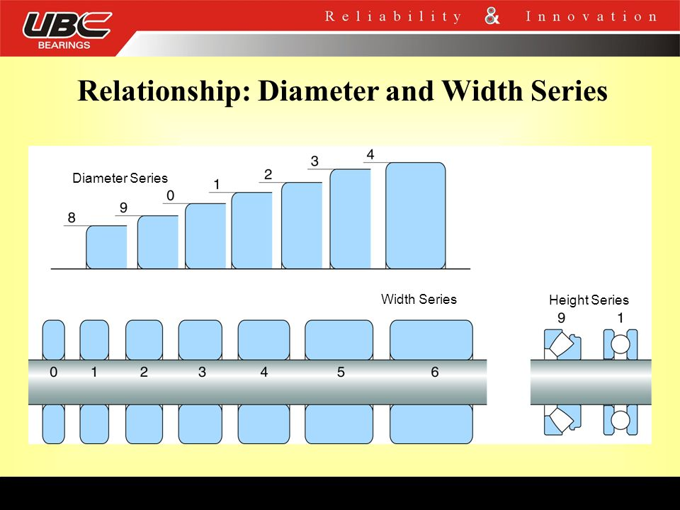 Relationship: Diameter and Width Series Diameter Series Width Series Height Series