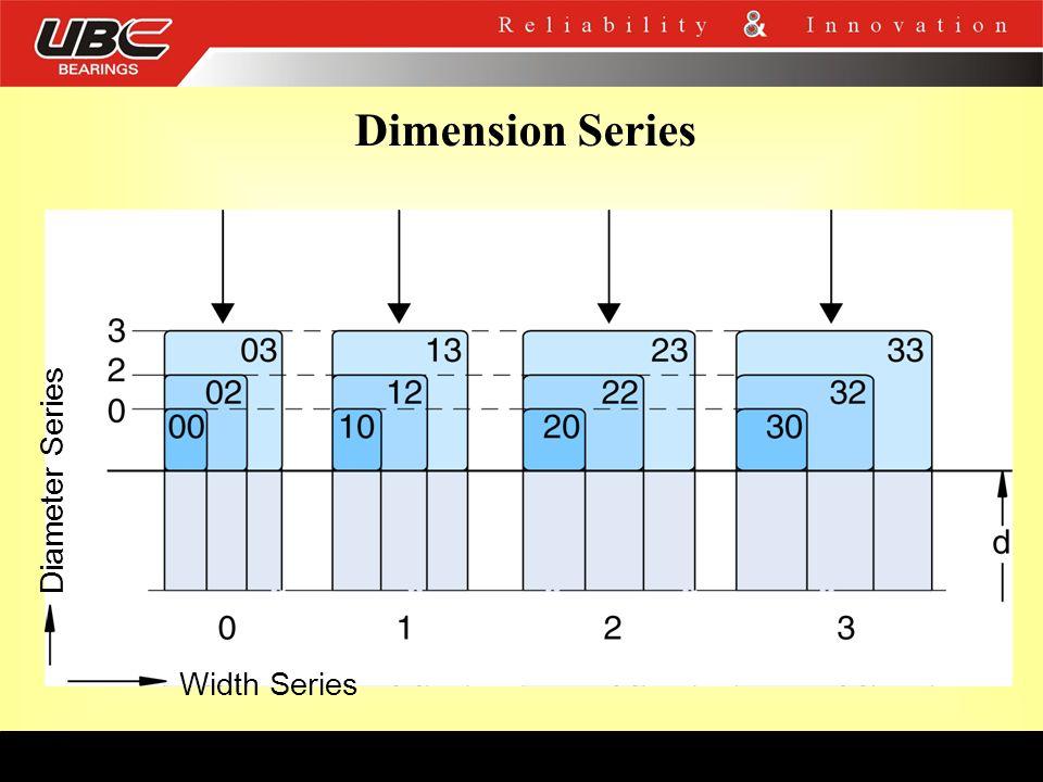 Dimension Series Width Series Diameter Series