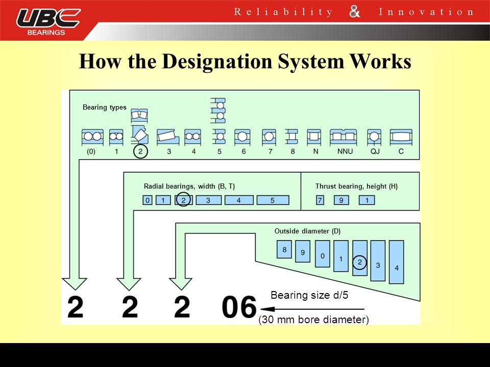 How the Designation System Works Bearing types Radial bearings, width (B, T)Thrust bearing, height (H) Outside diameter (D) Bearing size d/5 (30 mm bo