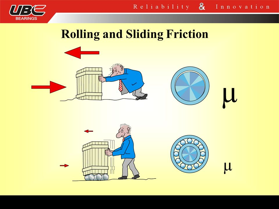 Rolling and Sliding Friction µ µ