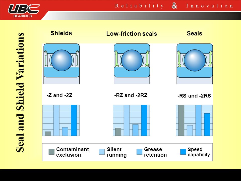 Shields Low-friction seals Seals -Z and -2Z -RZ and -2RZ -RS and -2RS Contaminant exclusion Silent running Grease retention Speed capability Seal and