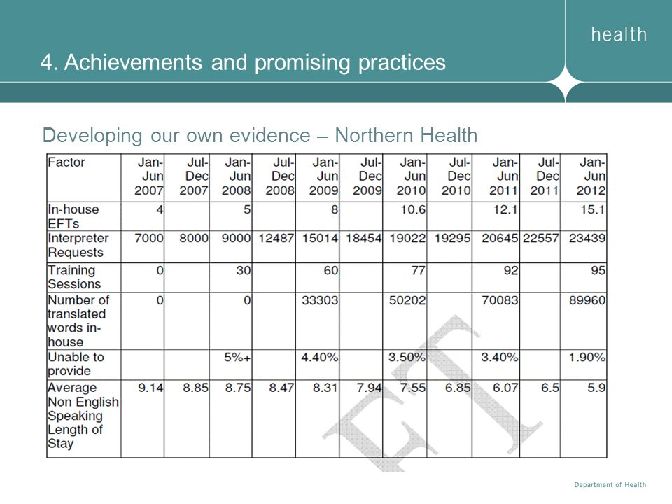 4. Achievements and promising practices Developing our own evidence – Northern Health
