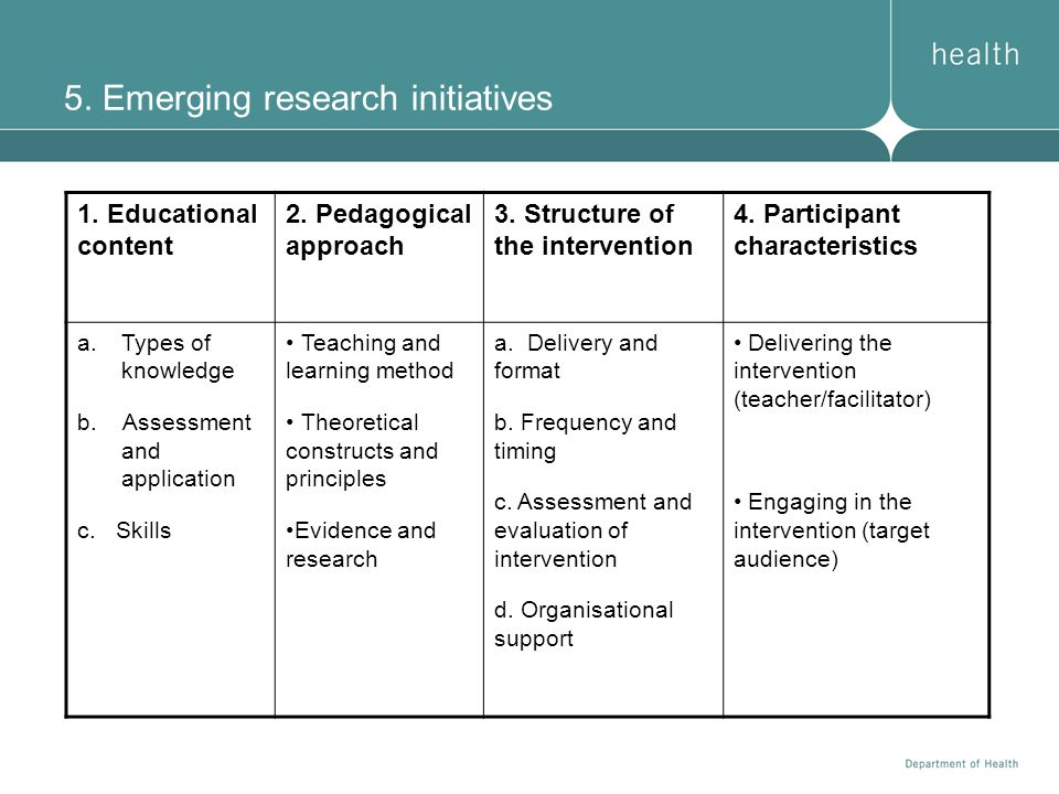 5. Emerging research initiatives 1. Educational content 2. Pedagogical approach 3. Structure of the intervention 4. Participant characteristics a.Type