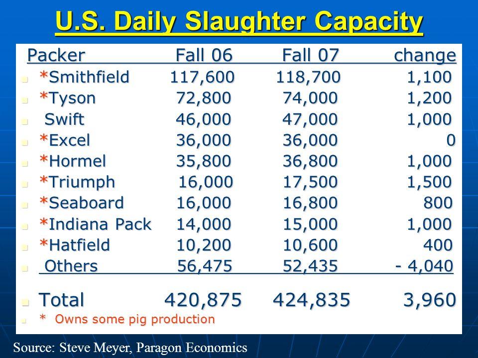 U.S. Daily Slaughter Capacity Packer Fall 06 Fall 07 change Packer Fall 06 Fall 07 change *Smithfield 117,600 118,700 1,100 *Smithfield 117,600 118,70