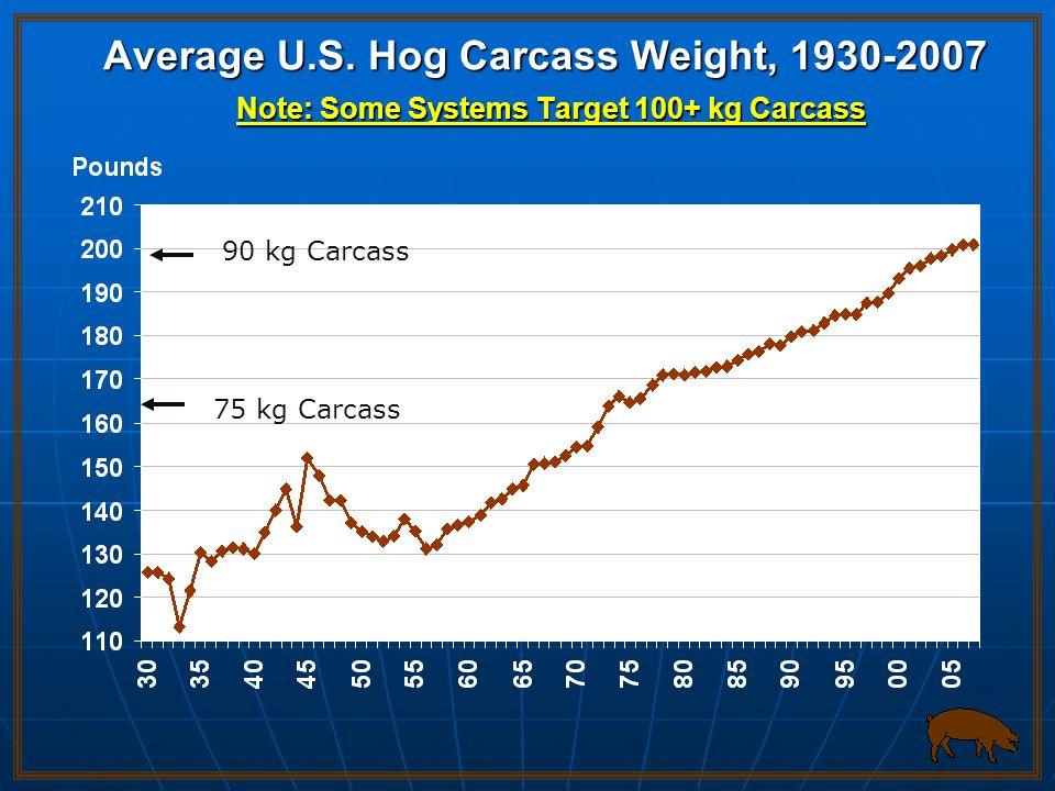 Average U.S. Hog Carcass Weight, 1930-2007 Note: Some Systems Target 100+ kg Carcass 90 kg Carcass 75 kg Carcass