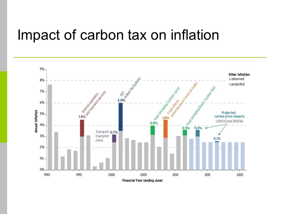 Impact of carbon tax on inflation