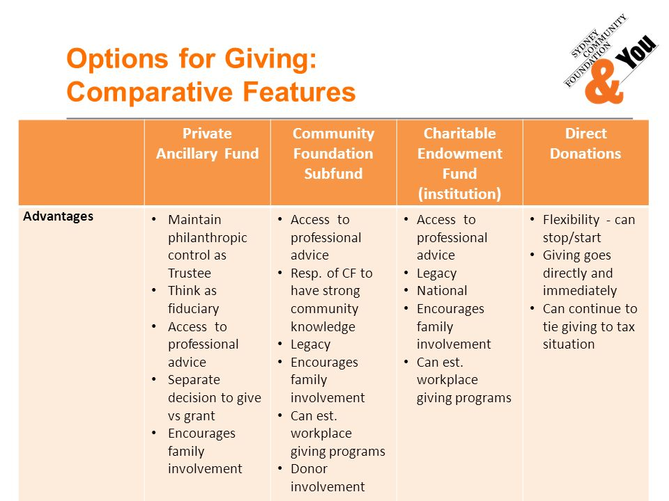 Options for Giving: Comparative Features Private Ancillary Fund Community Foundation Subfund Charitable Endowment Fund (institution) Direct Donations Advantages Maintain philanthropic control as Trustee Think as fiduciary Access to professional advice Separate decision to give vs grant Encourages family involvement Access to professional advice Resp.