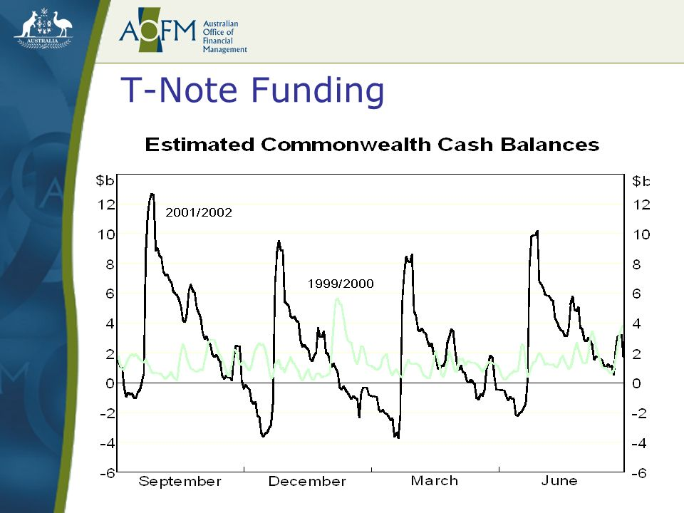 T-Note Funding