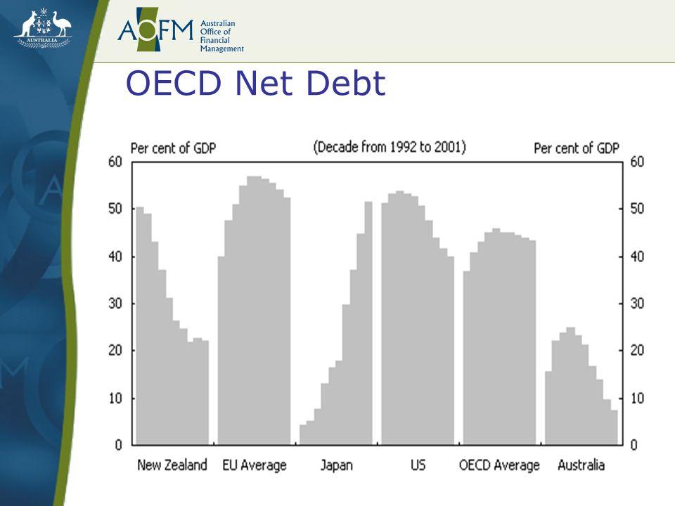 OECD Net Debt