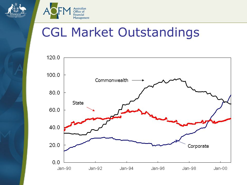 Commonwealth State Corporate CGL Market Outstandings