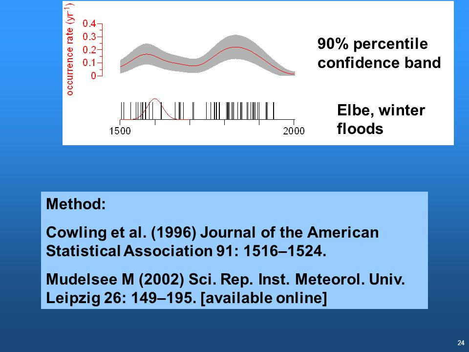 24 Elbe, winter floods 90% percentile confidence band Method: Cowling et al. (1996) Journal of the American Statistical Association 91: 1516–1524. Mud