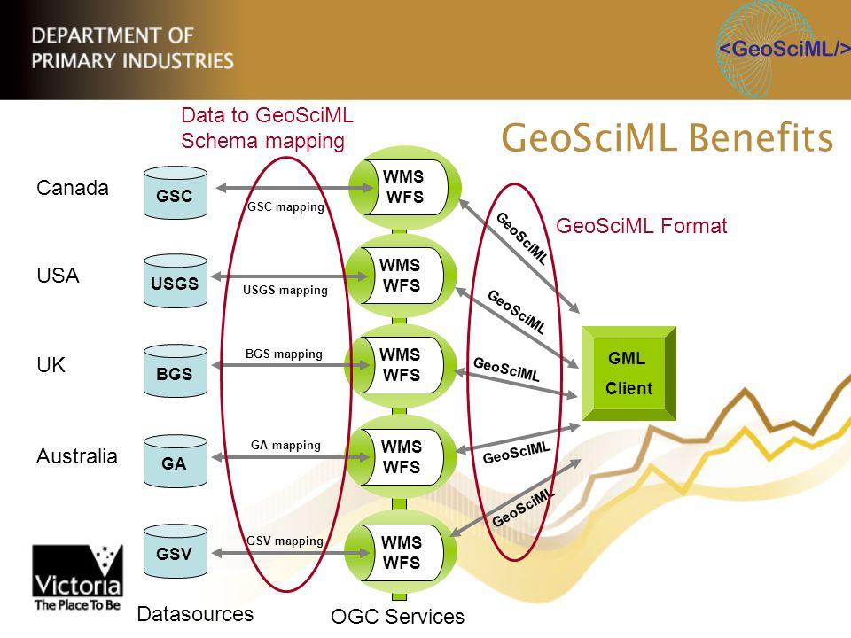 GML Client WMS WFS WMS WFS WMS WFS WMS WFS GeoSciML WMS WFS GeoSciML GSV GA BGS USGS GSC GSC mapping GeoSciML Benefits GeoSciML Format USGS mapping BG