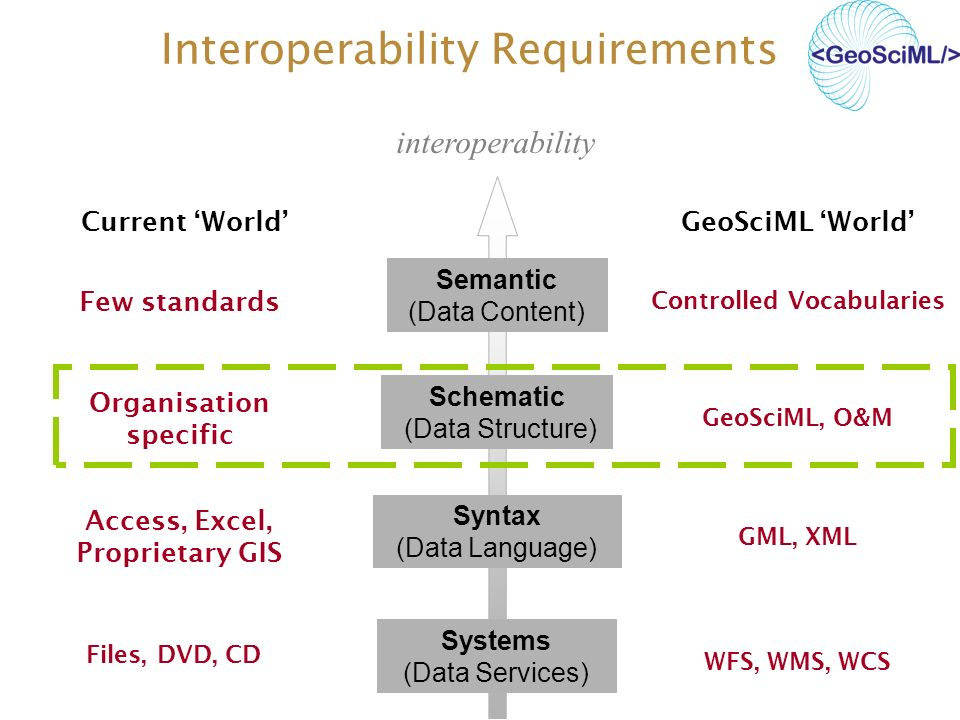 Systems (Data Services) Syntax (Data Language) Schematic (Data Structure) Semantic (Data Content) interoperability Current World Organisation specific